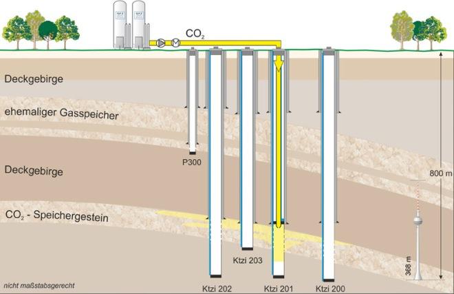CO2-sink-scheme-gfz-potsdam-ketzin