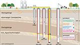 Schema der CO2-Anlage in Ketzin, Foto: Gfz Potsdam